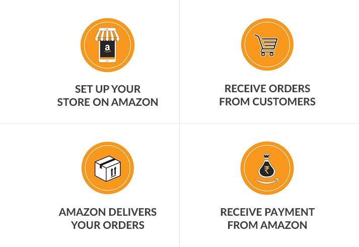 Amazon Seller Account Management | Amazon Product Listing
